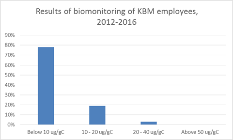 Bar chart showing the results of biomonitoring of KBM employees 2012-2016